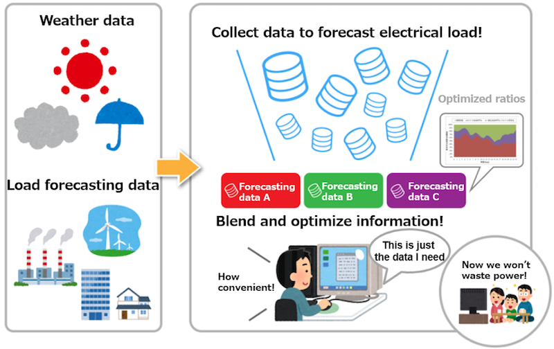 Ensemble learning technologies blends data of deep learning predictions