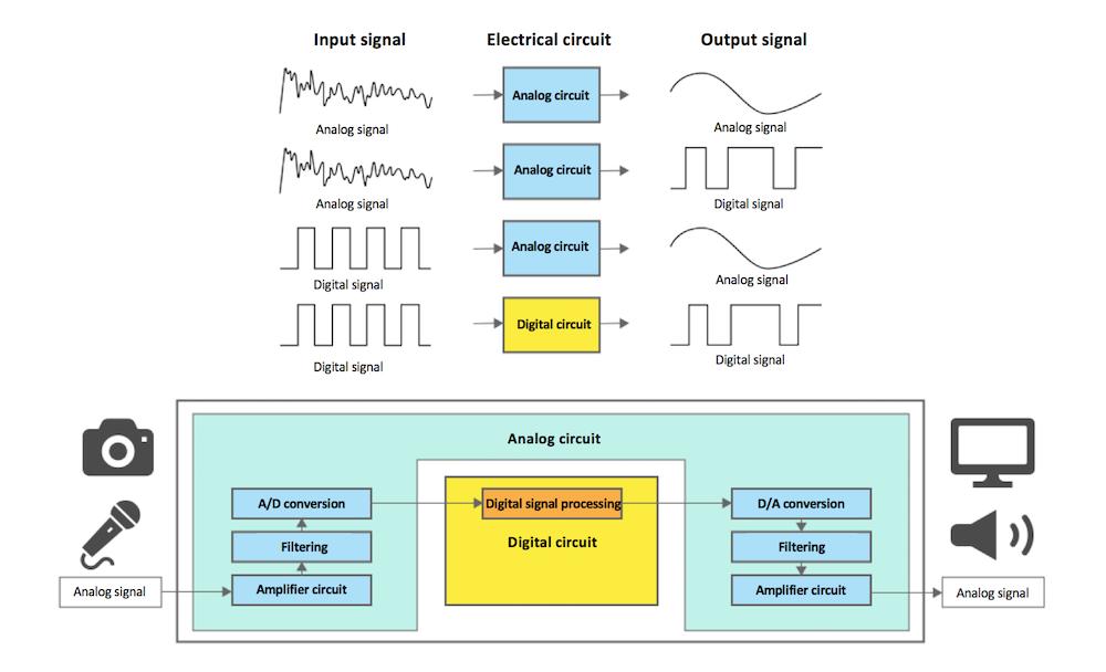 Circuits that convert digital signals to digital signals are called digital circuits