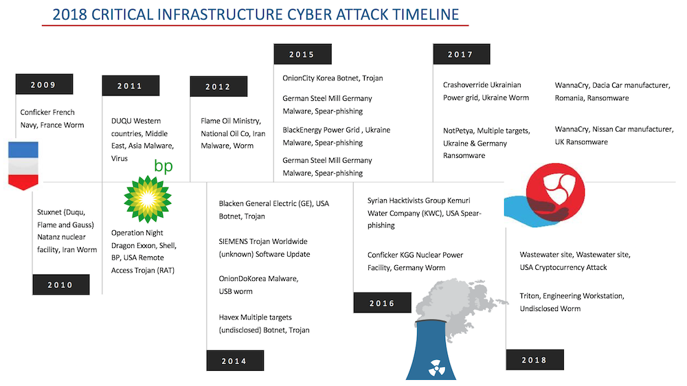 Examples of cyberattacks on vital infrastructure