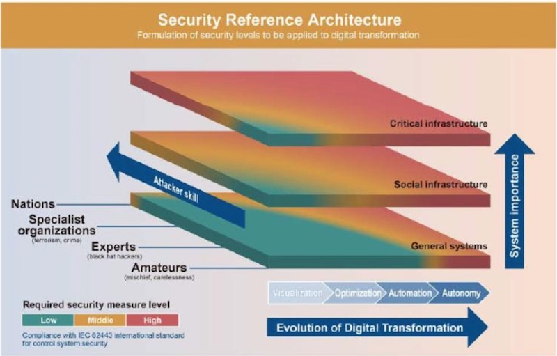 Toshiba's security reference architecture