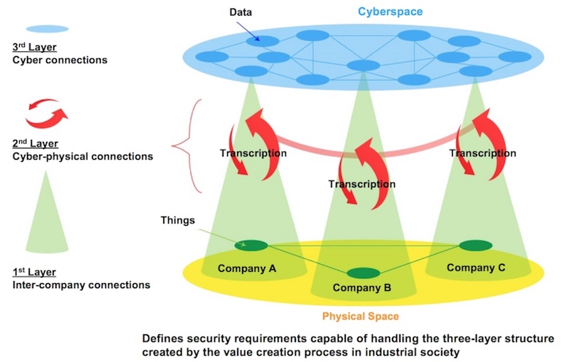 Three-Layer mode of The Cyber/Physical Security Framework (created by Toshiba based on METI documents)