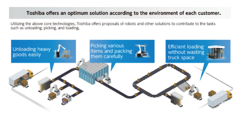 Toshiba offers an optimum solution according to the environment of each customer