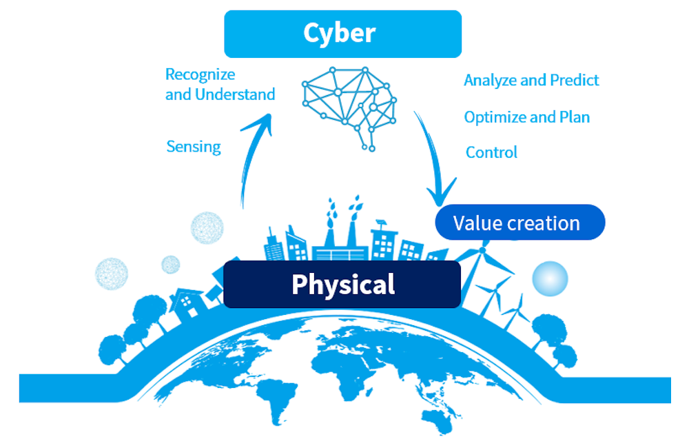 image of the ciber side and the physical side