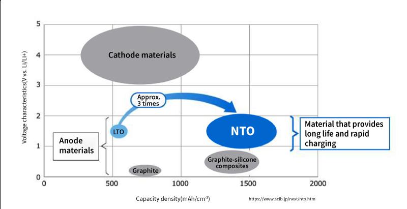 Niobium titanium oxide (NTO) as the next-generation anode material