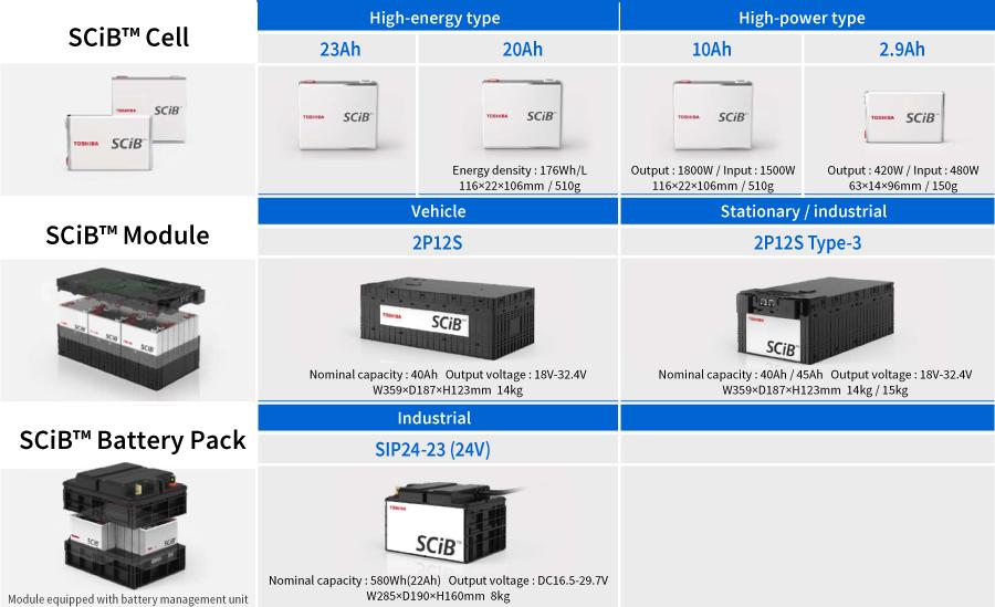 High-energy type and high-power type SCiBTM