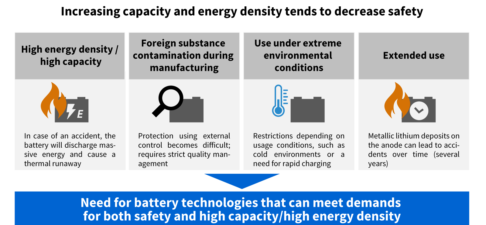 Increasing capacity and energy density tends to decrease safety