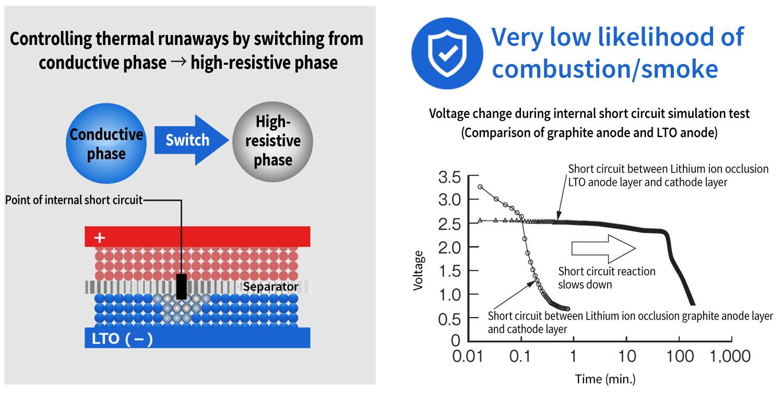 An original self-protection mechanism against short circuits