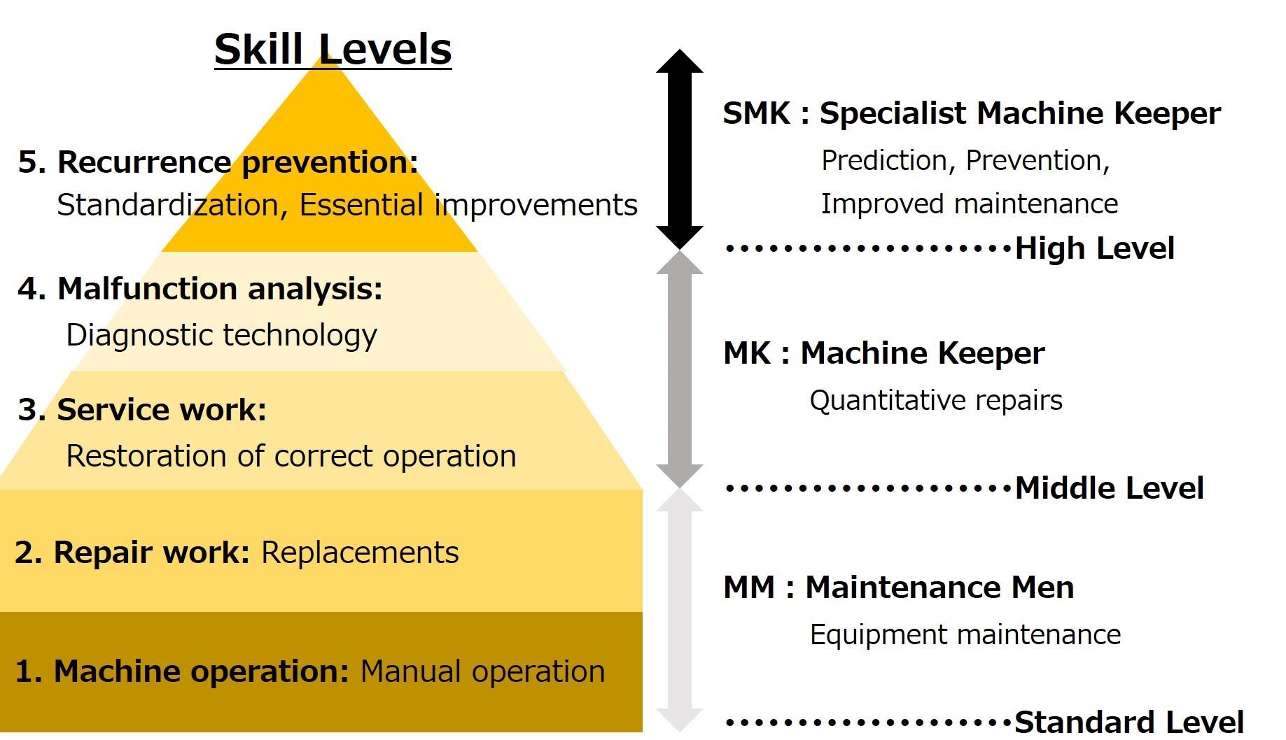 Maintenance activities at Japan Semiconductor Oita Operations