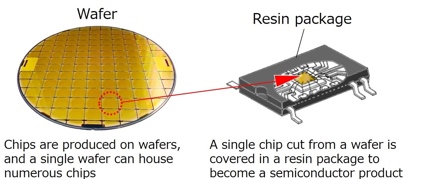 The chip manufacturing process has two phases: front-end processes, where the chips are formed on wafers, and back-end processes, where the finished wafers are cut and chips are housed in their packages