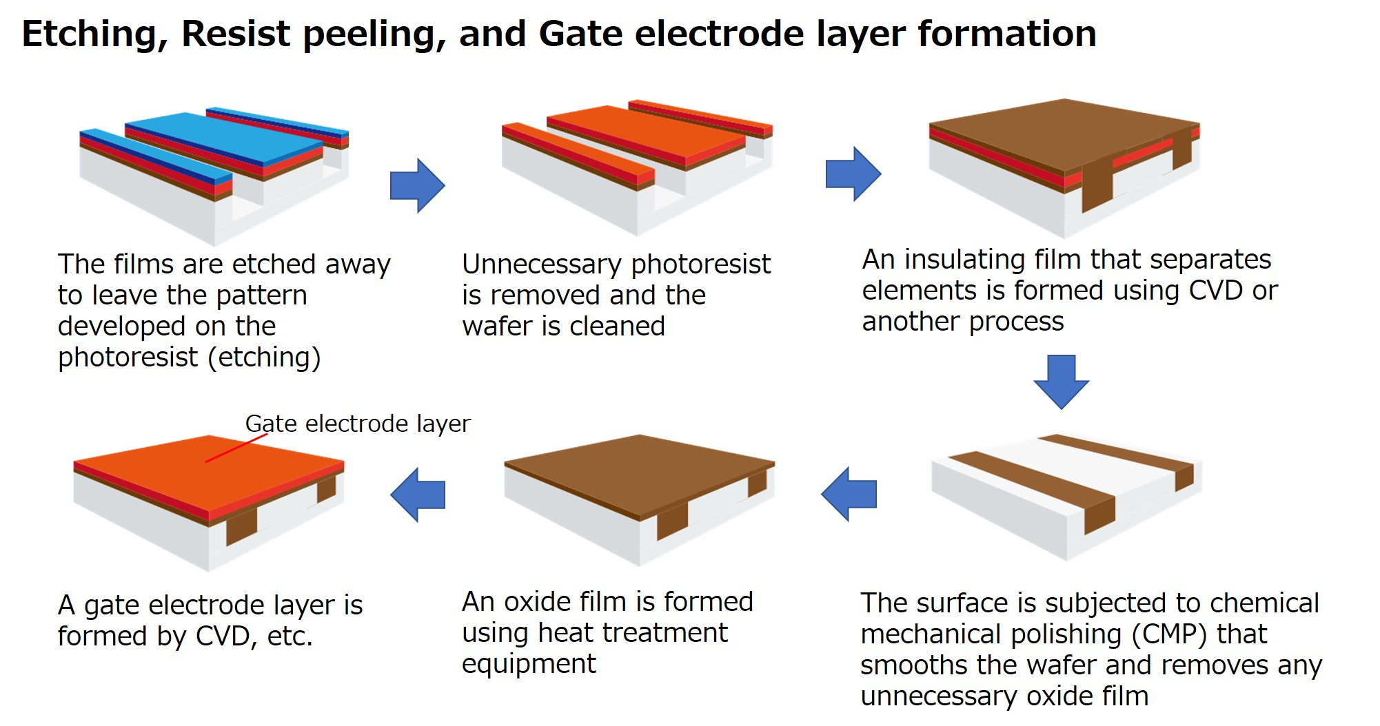 Etching, Resist peeling, and Gate electrode layer formation
