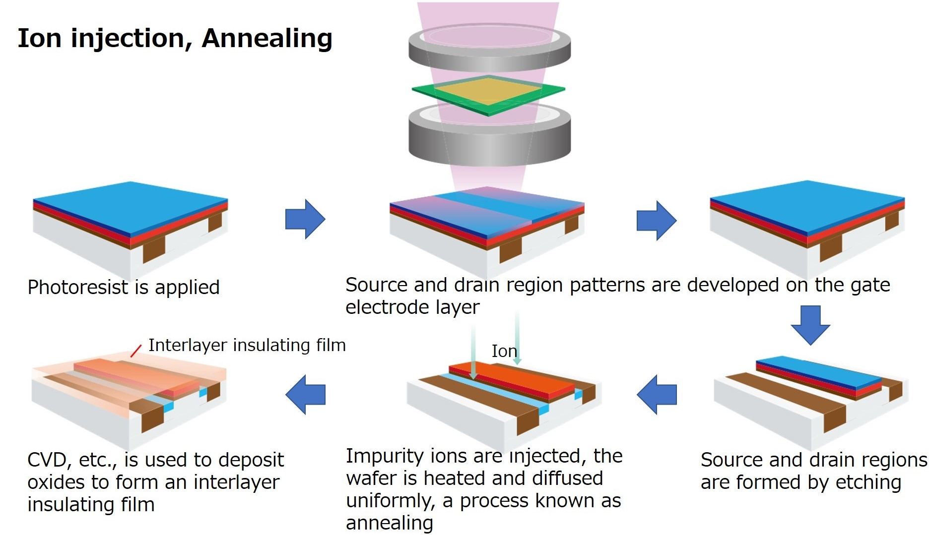 Ion injection, Annealing