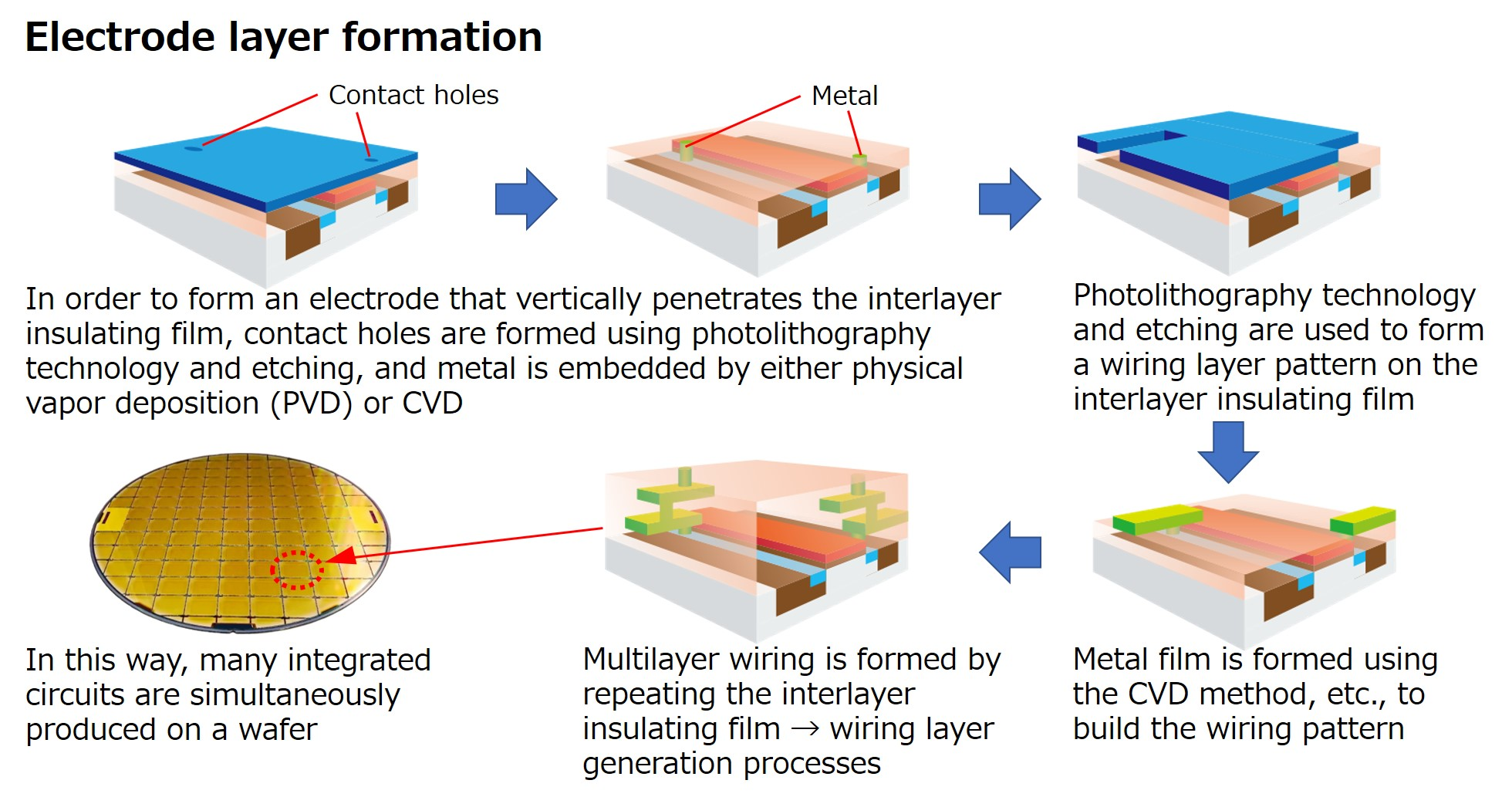 Electrode layer formation