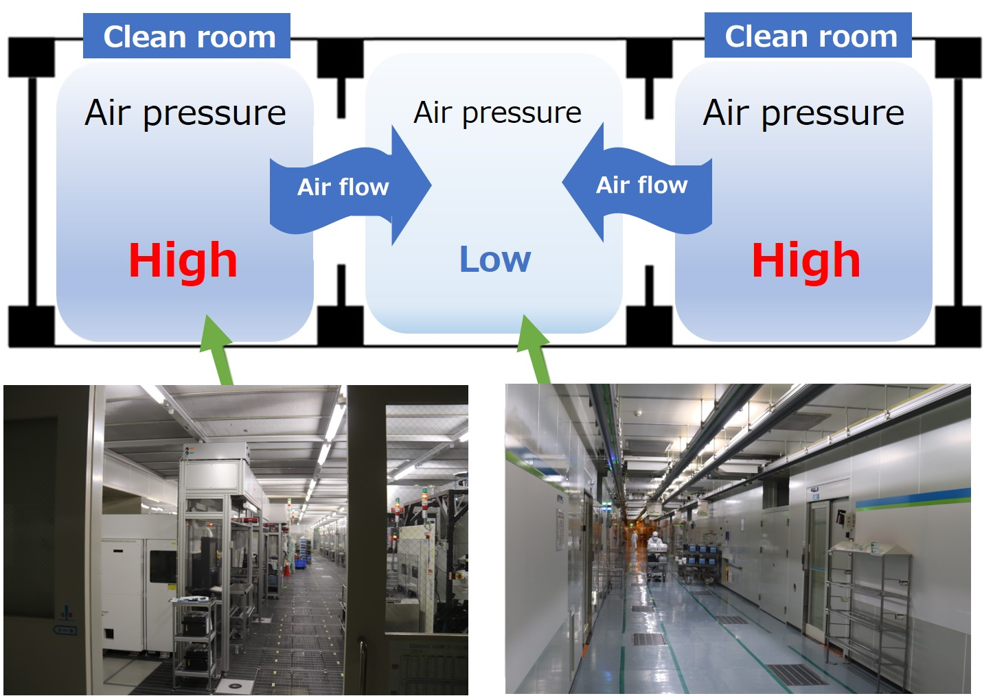 Areas where equipment is located are positively pressure controlled so that the air pressure is higher than in adjacent corridors, even though they are in the same clean room.