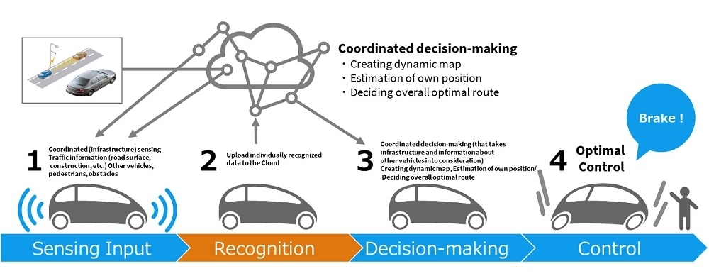 The four elements required for a self-driving vehicle