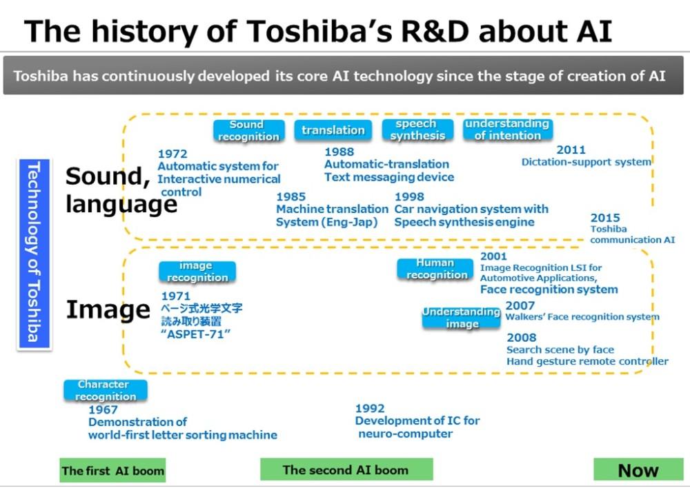 HISTORY CHART OF TOSHIBA'S AI TECHNOLOGY