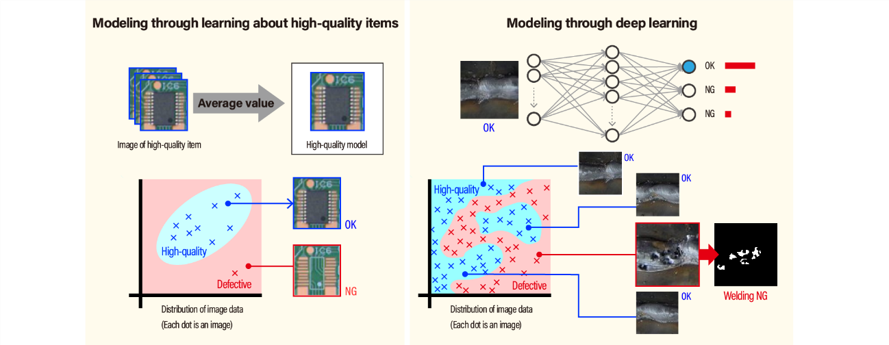 Modeling high-quality items through image data distribution