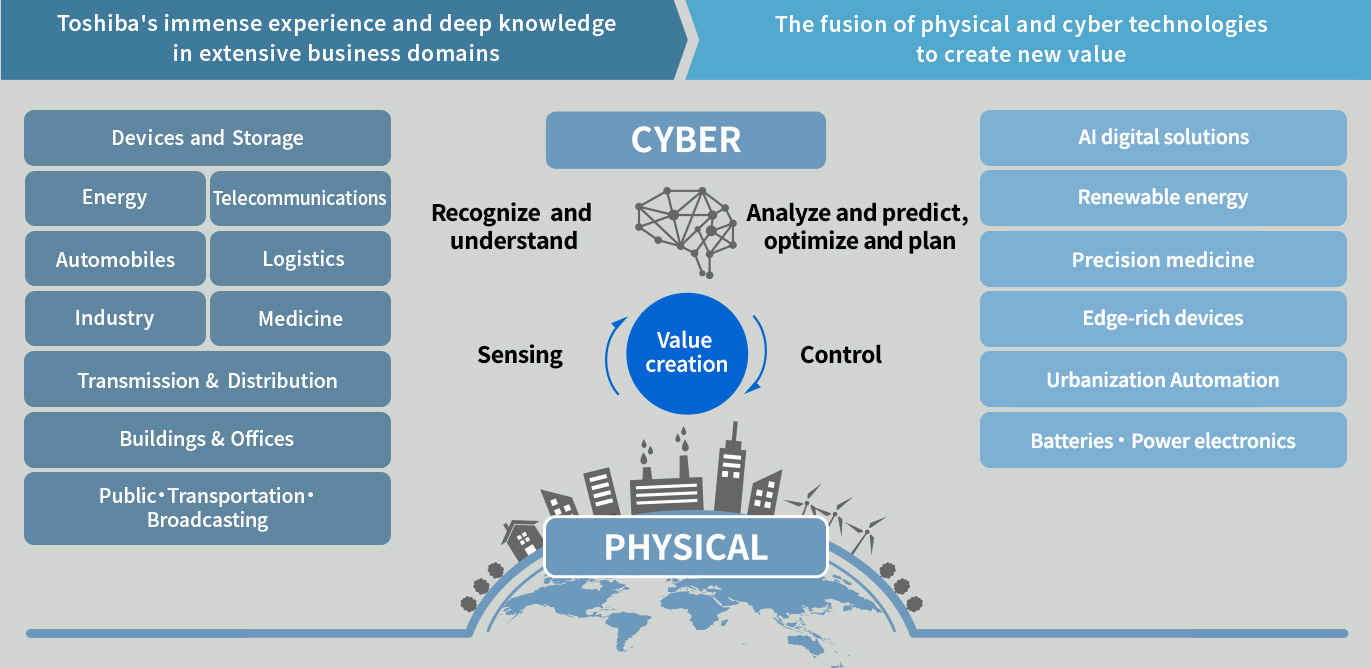 A CPS is a system in which you take real-world data, analyze it in cyberspace, then feed it back into the real world in the form of easily-digestible information and knowledge, to create new value
