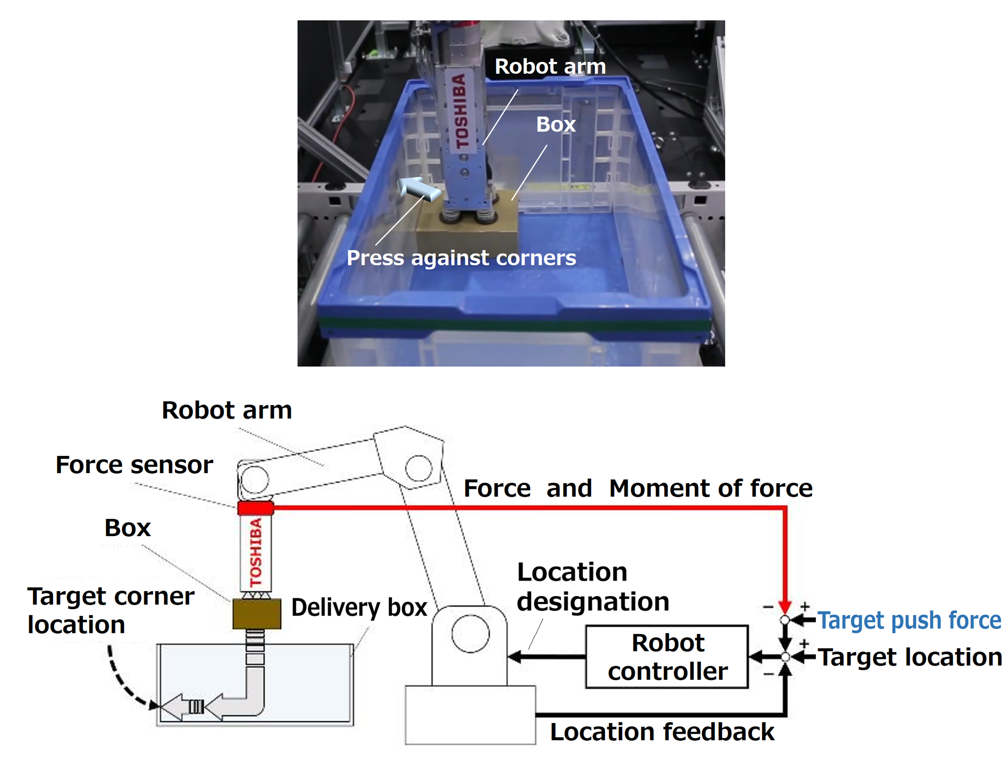 The robot arm's force sensor, which detects contact between boxes and walls, allows it to place boxes at the edge of a container, as a human being would.