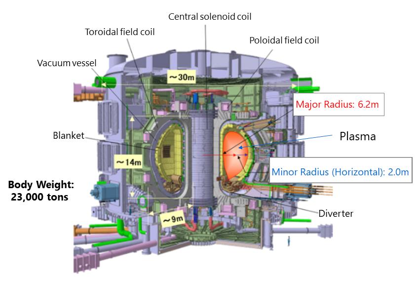 ITER Schematic