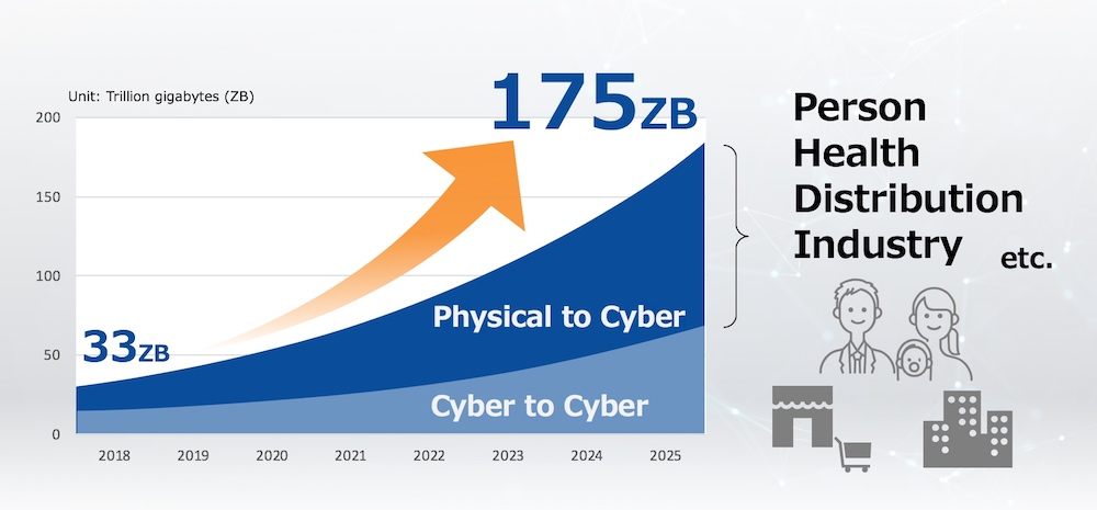 "Source: Created by Toshiba, based on the IDC White Paper ""The Digitization of the World from Edge to Core"""