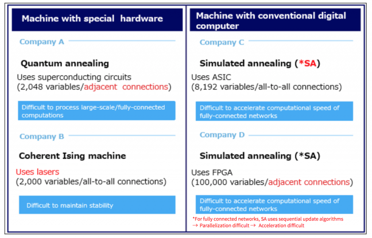 Machine with special hardware and Machine with conventional digital computer