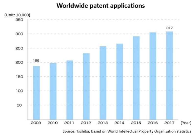 Worldwide patent application