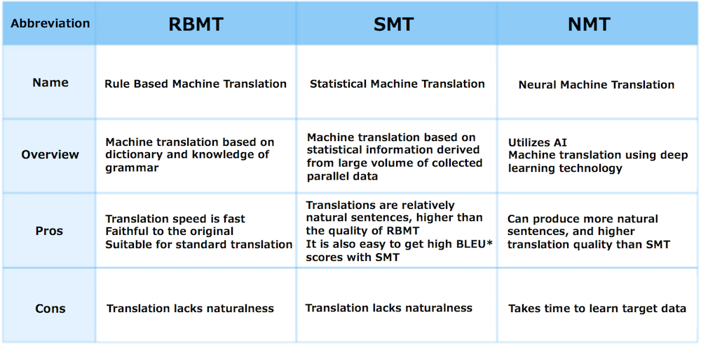 Comparison of RBMT SMT and NMT