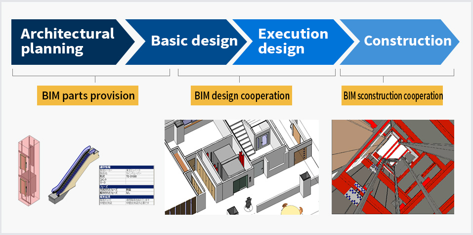 Image of the overview of BIM services in each phase of construction