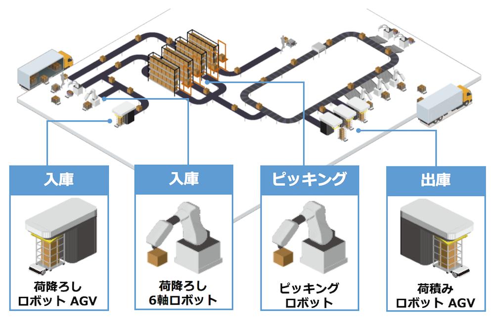 東芝が提案する、令和時代のロボットソリューション 【後編】応用編
