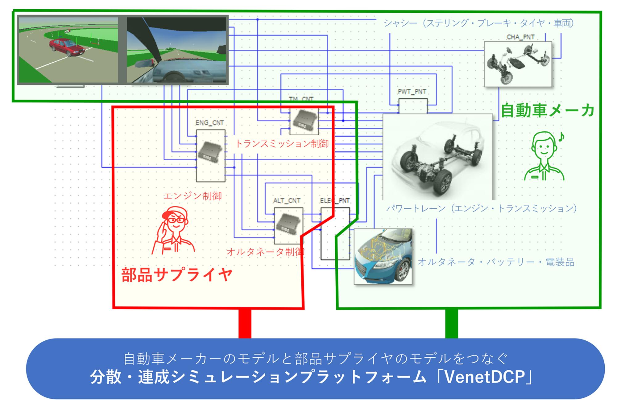 サイバー空間で車をつくる -東芝のデジタル試作プラットフォーム (技術編)