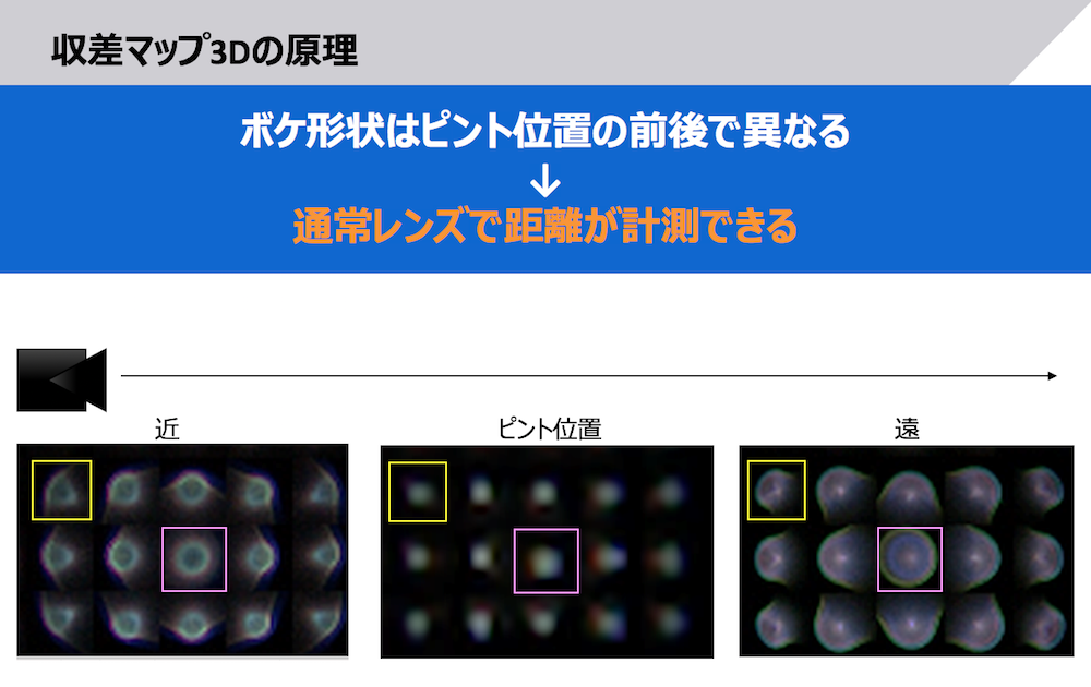 収差マップ3Dの原理