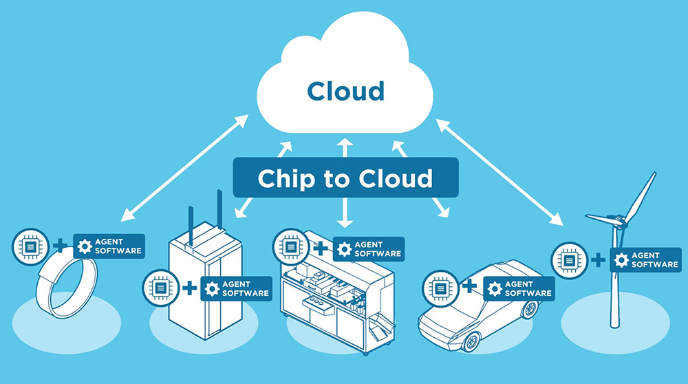 Chip to Cloud