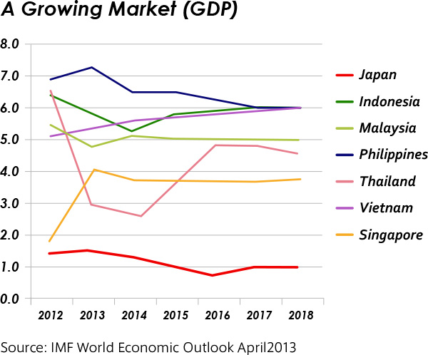 A Growing Market(GDP)