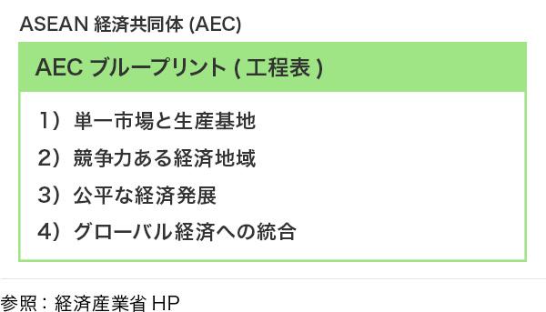 AECブループリント(工程表)