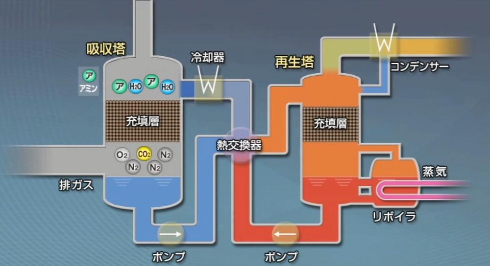 二酸化炭素分離回収の原理