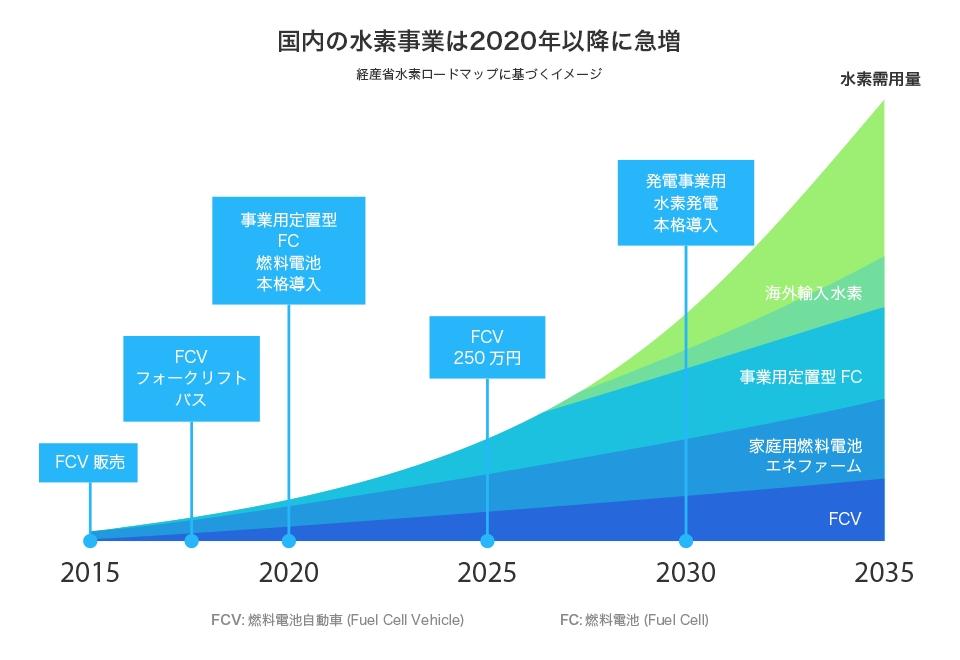 国内の水素事業は2020年以降に急増