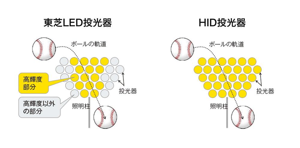 東芝LED投光器とHID投光器の違い
