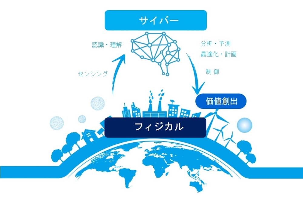 CPSとは、現実世界のデータをサイバー空間で分析し、活用しやすい情報や知識として現実世界にフィードバックすることで価値を創造する仕組み