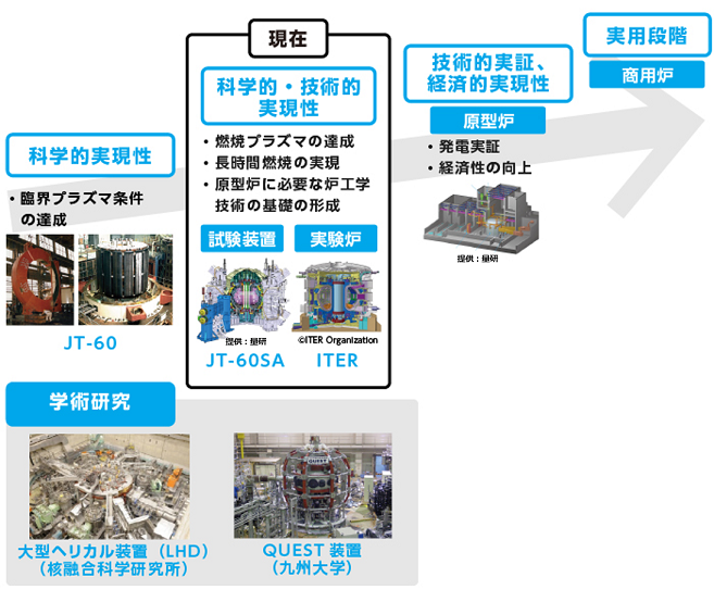 核融合発電のロードマップ