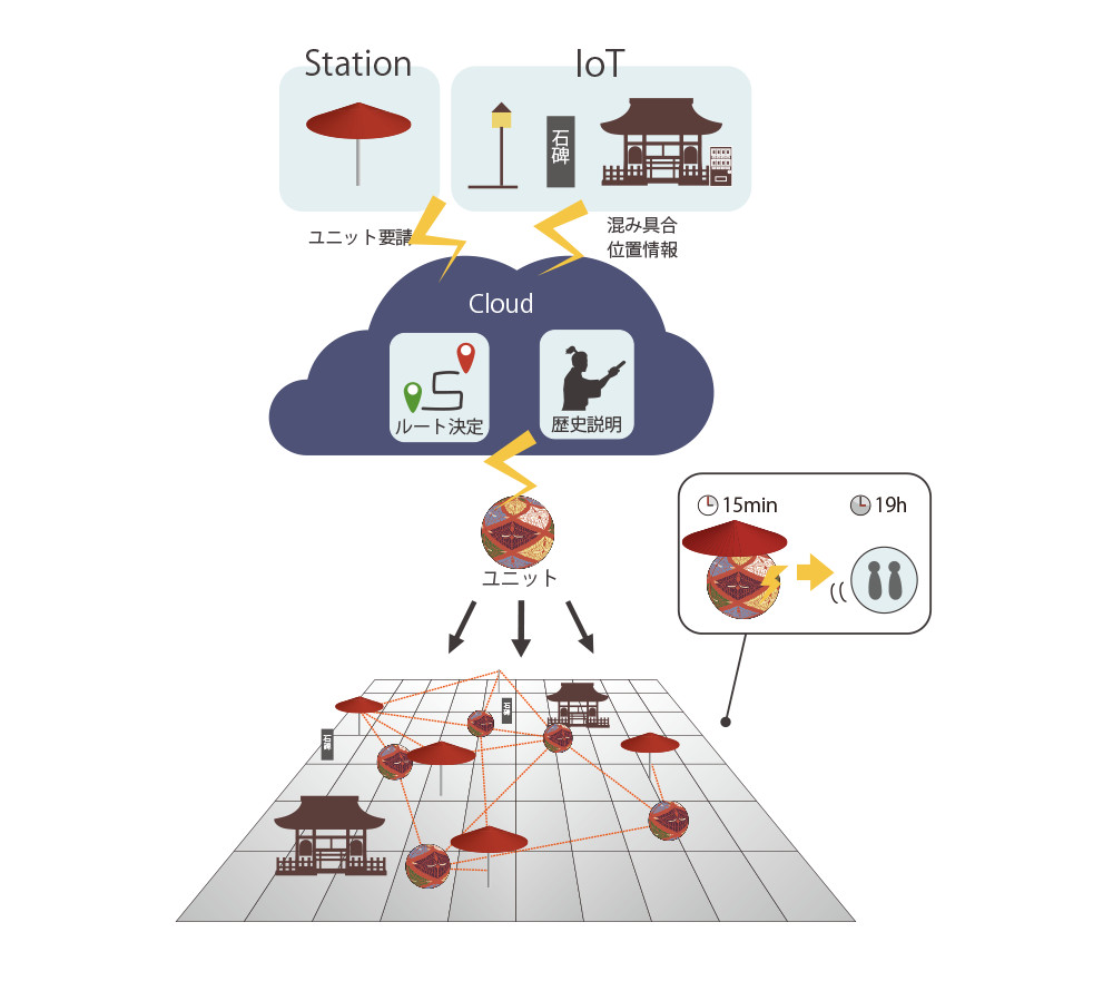 京都の町中に位置情報を持つRFIDタグやfree WiFi機能のついた街灯や石碑、自動販売機などが点在し、「ひすとりっぷ」が近づくと位置情報がCloudに送られる
