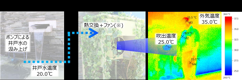 井戸水を利用したエアフロ―システムと夏場の実証試験のイメージ図
