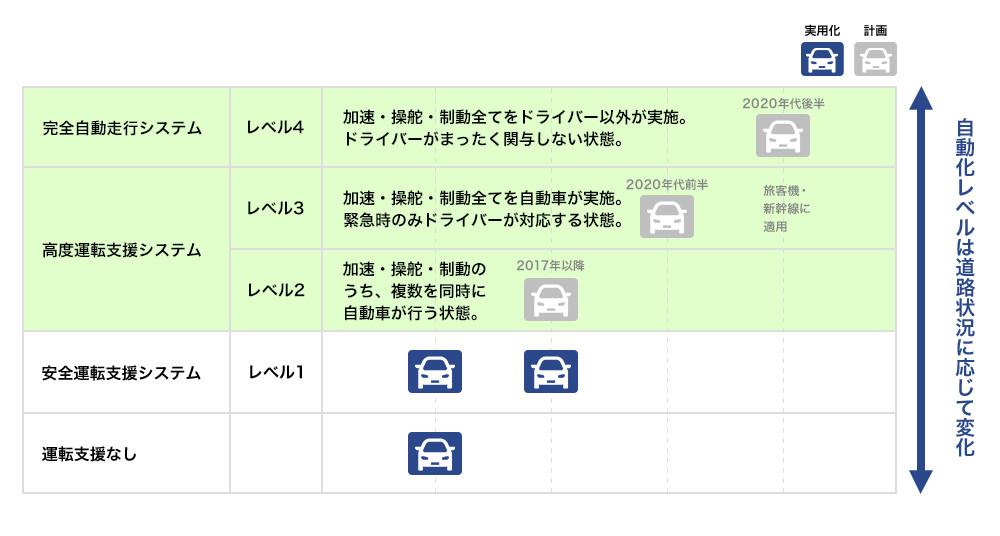 自動走行システムの実現に向けたロードマップ
