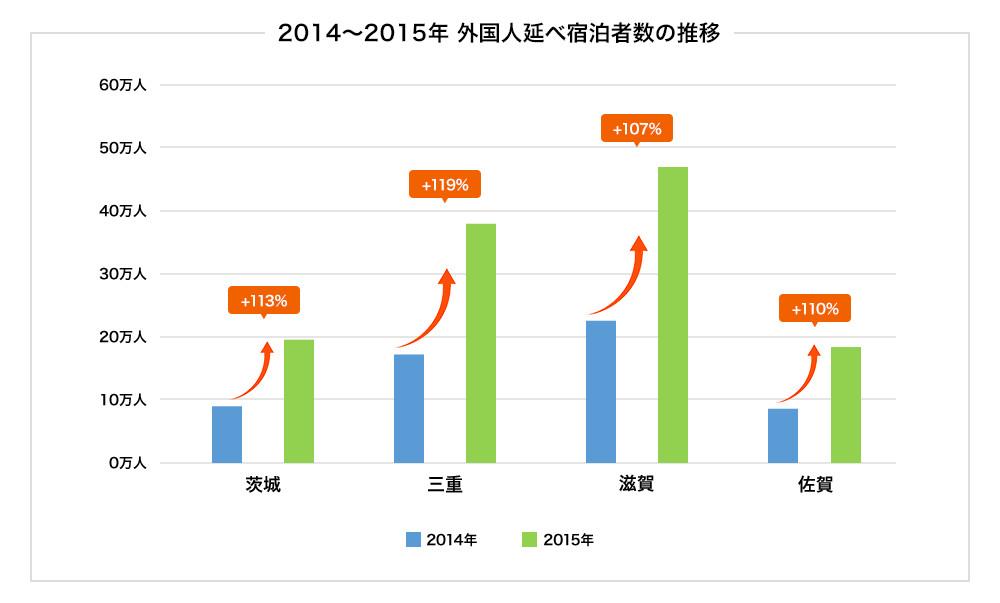 2014年~2015年の外国人延べ宿泊者数の推移(地方部・特に伸びが大きい県を抜粋)