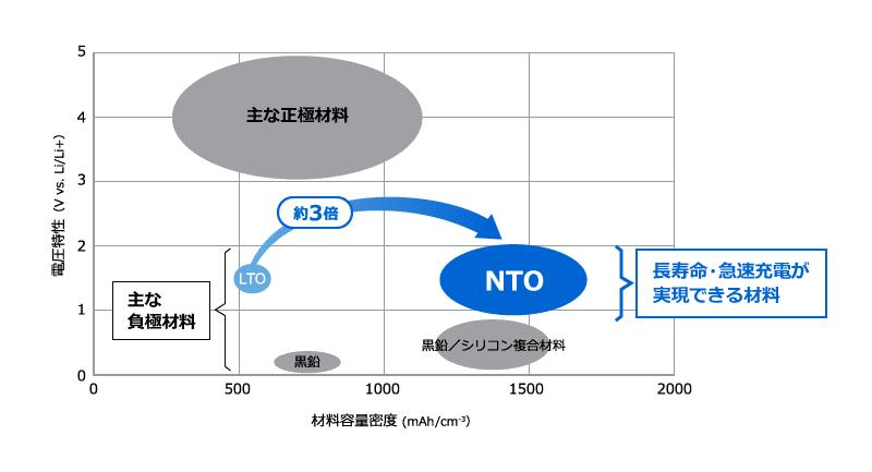 材料容量密度(mAh/cm3)