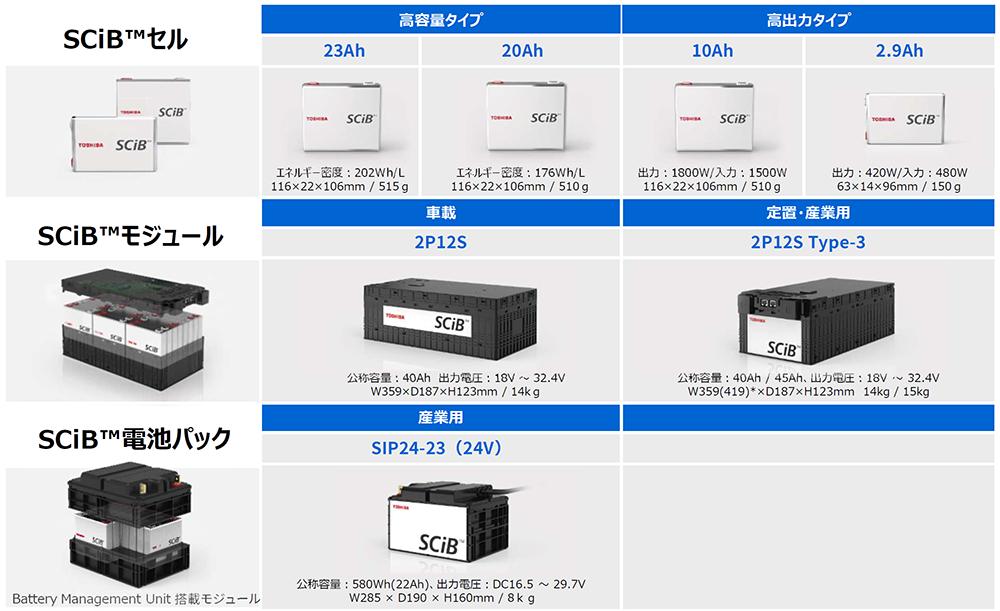 SCiB™の製品ラインアップ