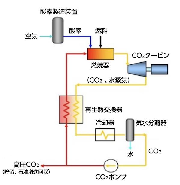 超臨界CO2サイクル発電システム