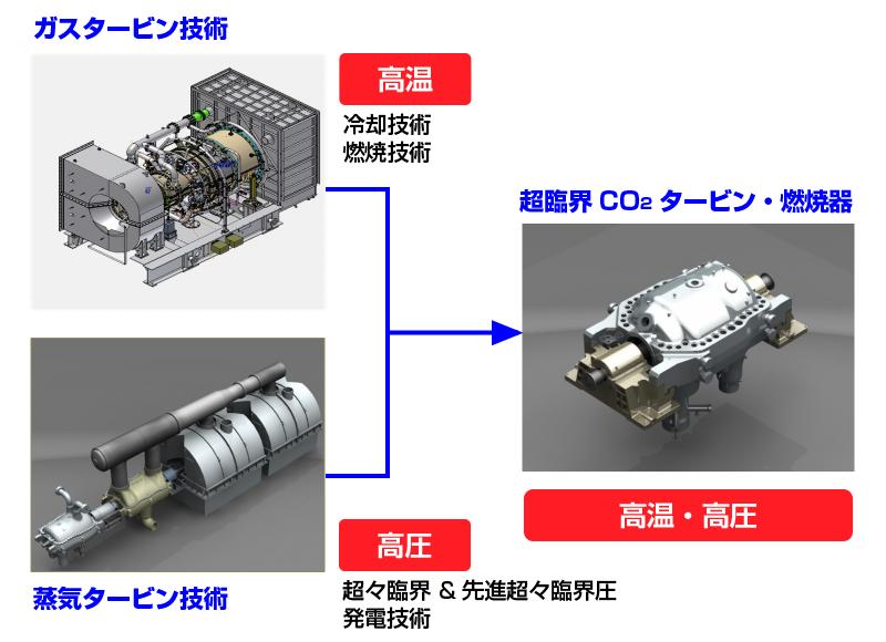 超臨界CO2サイクル発電システム用のタービンは、高温に対応するガスタービン技術と、高圧に対応する蒸気タービン技術の両者が生かされている