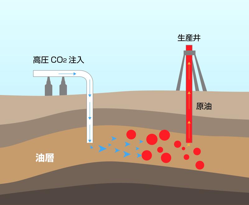 超臨界CO2サイクル発電システムで回収される高圧のCO2を油層内に圧入することで石油の性状を変化させ、採取率の大幅な向上が期待できる