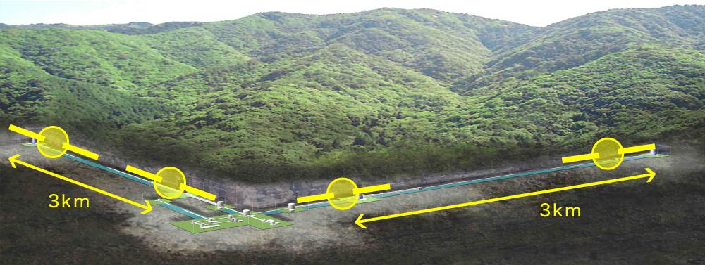 KAGRA L字状に広がる長さ3kmのトンネルには2本の真空パイプが設置されている。このパイプ内をレーザー光が往復。そこで生じるわずかな差を干渉計で検出して重力波を確認する仕組み