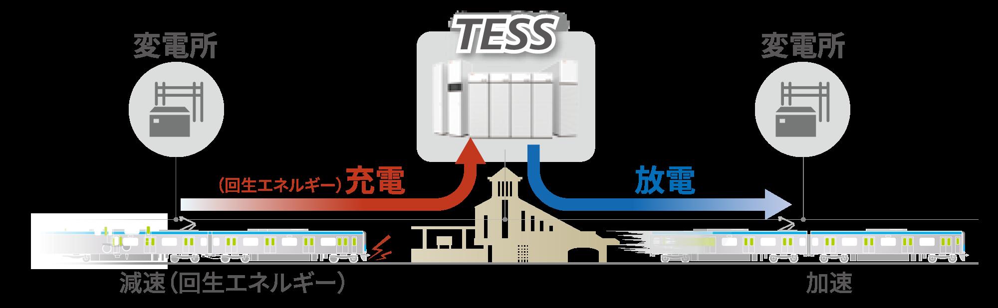 SCiBTMを使ったTESSの仕組み
